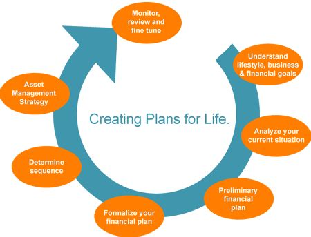 Financial aspect of business plan